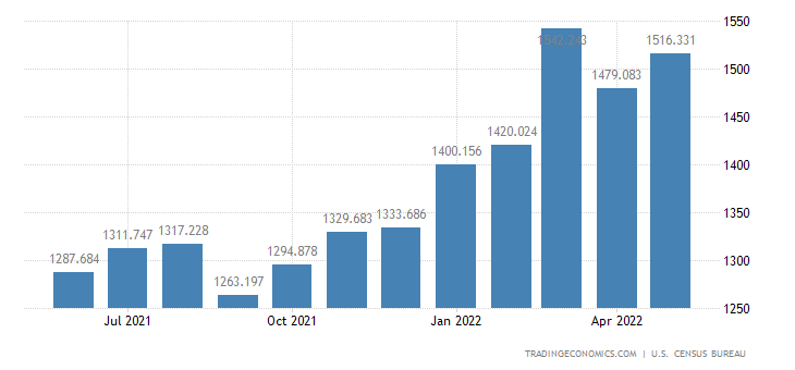 United States Imports of Bakery & Confectionery Products