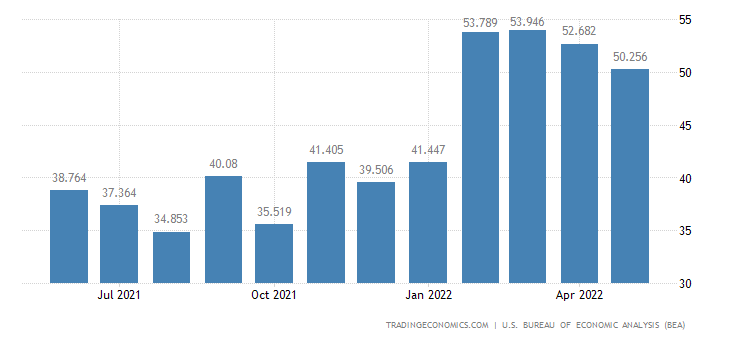 United States Imports of Bodies & Chassis For Trucks & Buses
