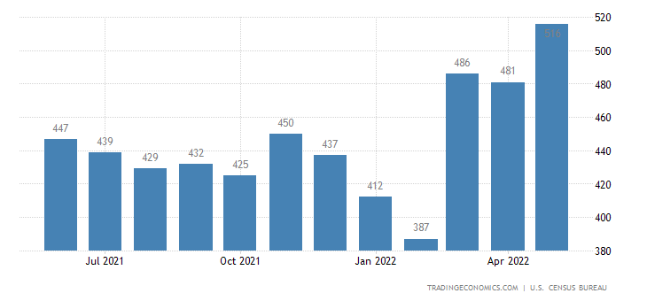 United States Imports of Chemicals - Dyeing Sitc