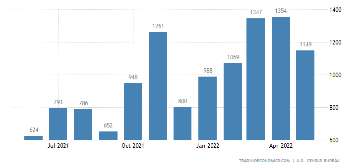 United States Imports of Chemicals - Fertilizers Sitc