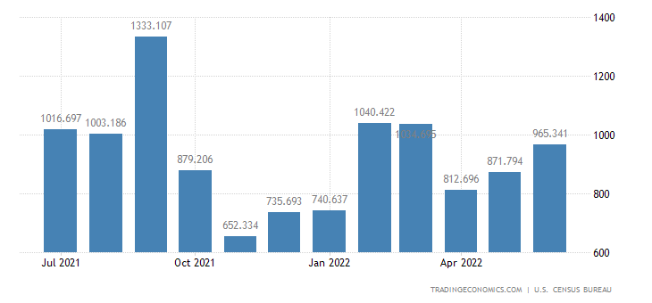 United States Imports of Civilian Aircraft, Complete
