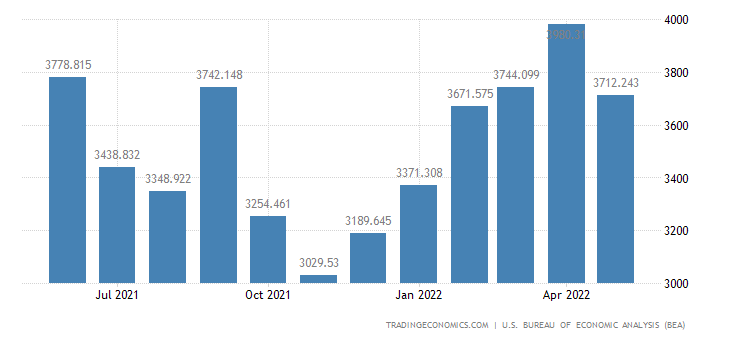 United States Imports of Civilian Aircraft, Engines & Parts