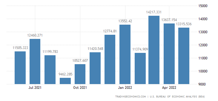 United States Imports of Complete & Assembled, New & Used