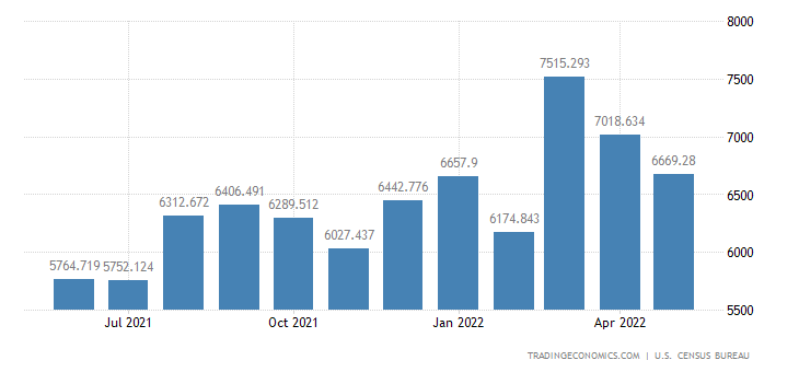 United States Imports of Computer Accessories, Peripherals & Pa