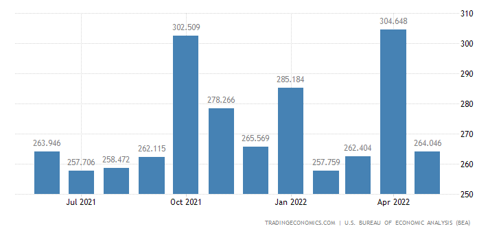 United States Imports of Consumer Nondurables, Unmanufactured