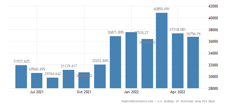 United States Imports of Durables, Manufactured