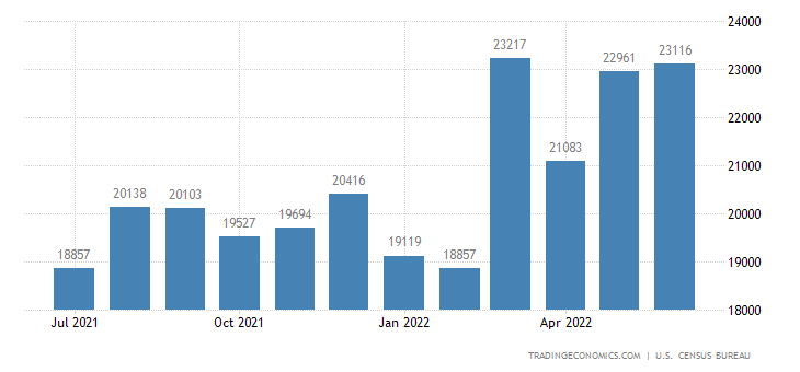 United States Imports of Electrical Machinery (4) Sitc