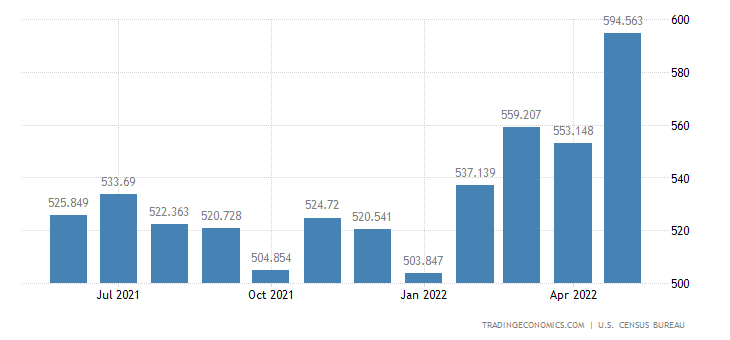 United States Imports of Finished Textile Industrial Supplies