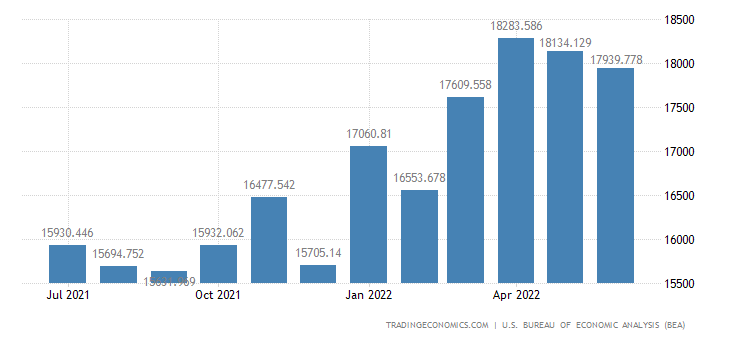 United States Imports of Food, Feeds & Beverages