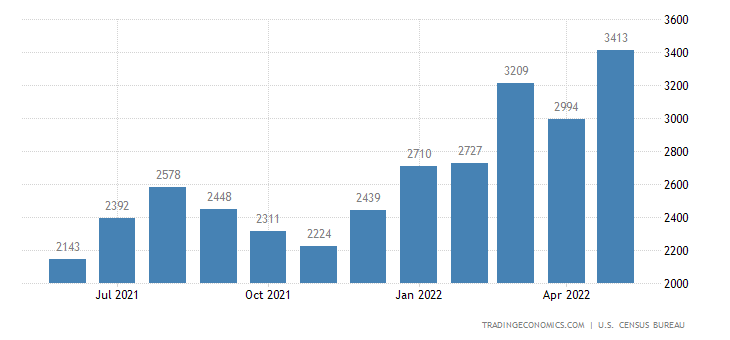 United States Imports of Footwear Sitc