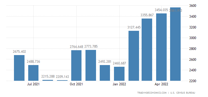 United States Imports of Fuel Oil