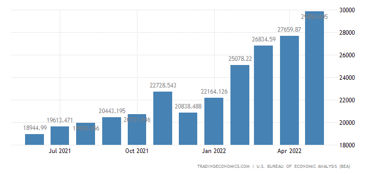 United States Imports of Fuels & Lubricants