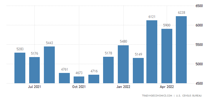 United States Imports of Furniture and Bedding (4) Sitc