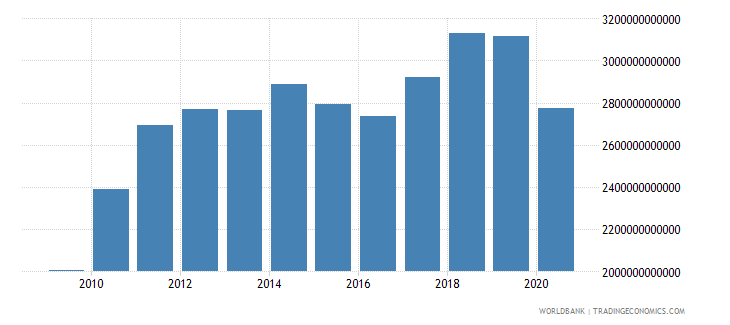 united states imports of goods and services current lcu wb data