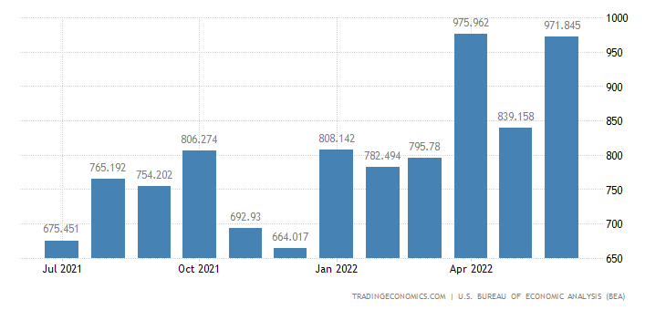 United States Imports of Green Coffee, Cocoa Beans, Sugar