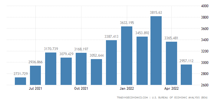 United States Imports of Home Entertainment Eqp.