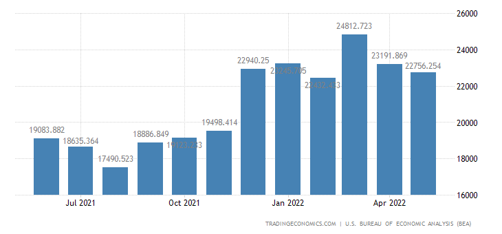 United States Imports of Household Goods