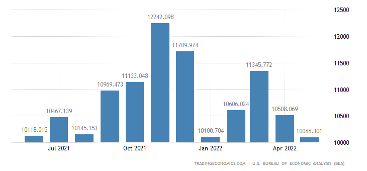 United States Imports of Imports of N.e.s. M500