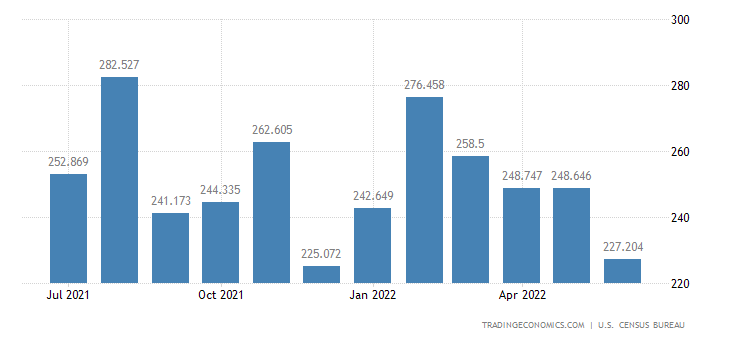 United States Imports of Indl. Textiles, Sewing & Leather Mach.