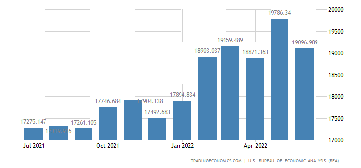 United States Imports of Industrial & Service Machinery