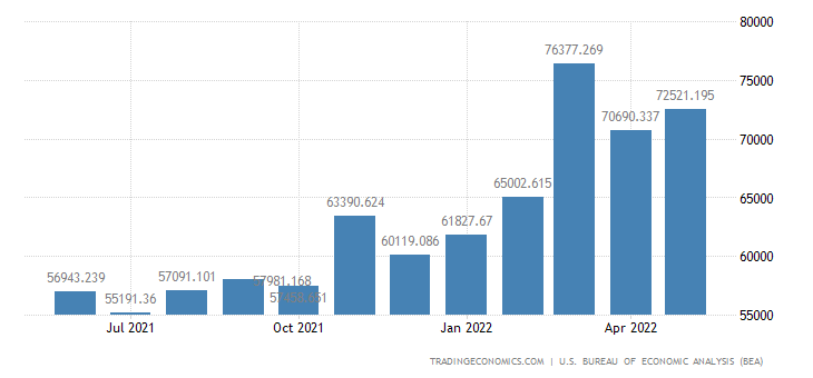 United States Imports of Industrial Supplies & Materials