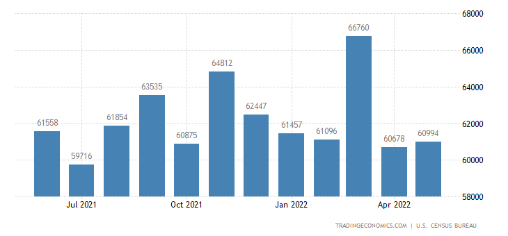 United States Imports of Industrial Supplies