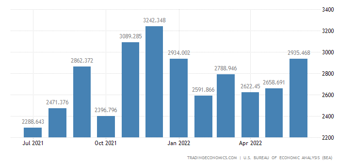 United States Imports of Iron & Steel Mill Products, Semifinish