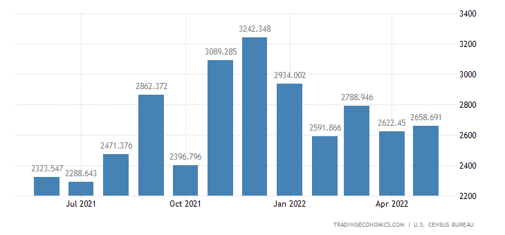 United States Imports of Iron & Steel Mill Products