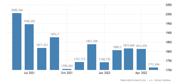 United States Imports of Jewelry
