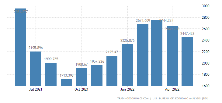 United States Imports of Lumber & Other Unfinished Building Mtl