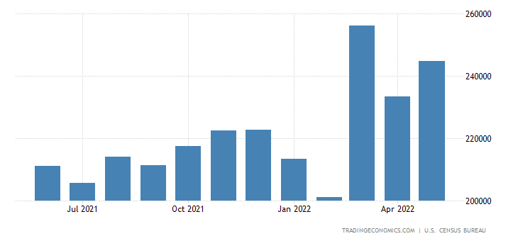 United States Imports of Manufactured Goods
