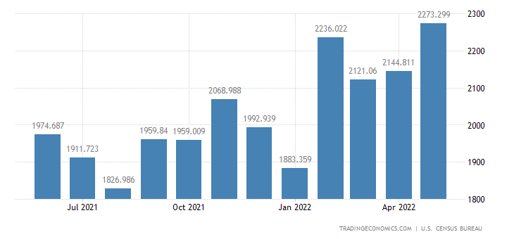 United States Imports of Materials Handling Equipment