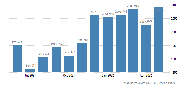 United States Imports of Measuring, Testing & Control Instrument