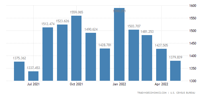 United States Imports of Meat, Poultry & Other Edible Animals