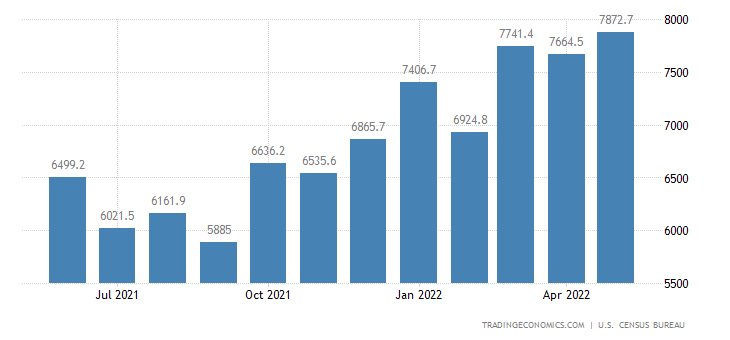 United States Imports of NAICS - Agricultural Forestry & Fisher