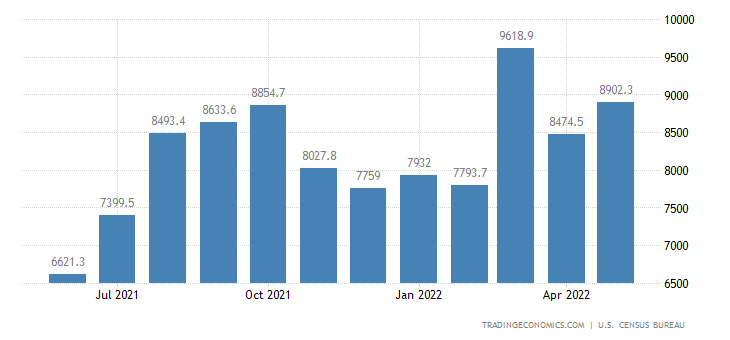 United States Imports of NAICS - Apparel and Accessories