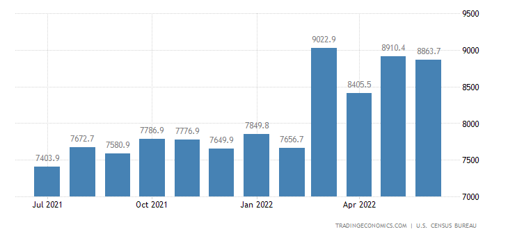 United States Imports of NAICS - Fabricated Metal Products