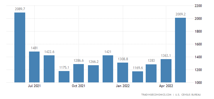 United States Imports of NAICS - Fish and Other Marine Products