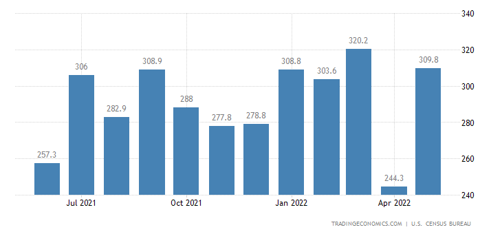 United States Imports of NAICS - Forestry Products