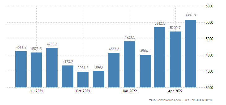 United States Imports of NAICS - Furniture and Fixtures