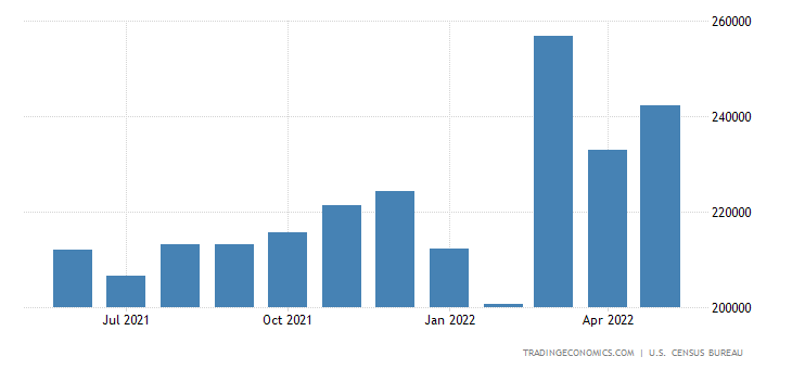United States Imports of NAICS - Manufacturing