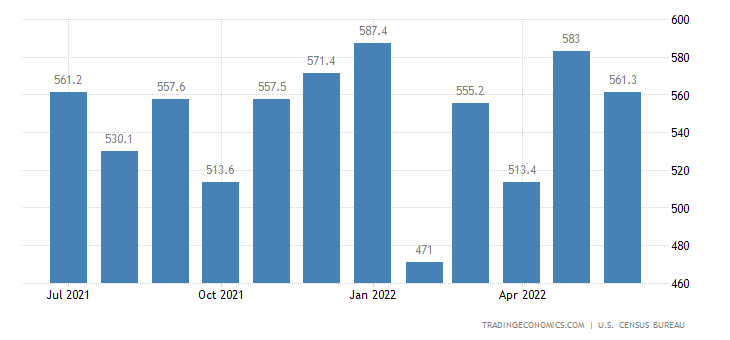 United States Imports of NAICS - Minerals & Ores