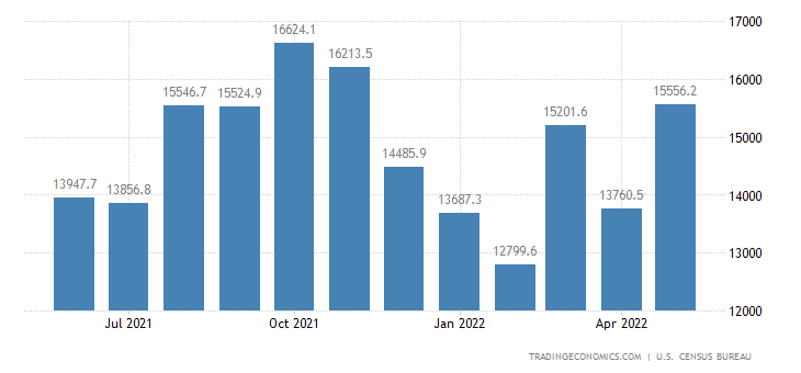 United States Imports of NAICS - Miscellaneous Manufactured Com