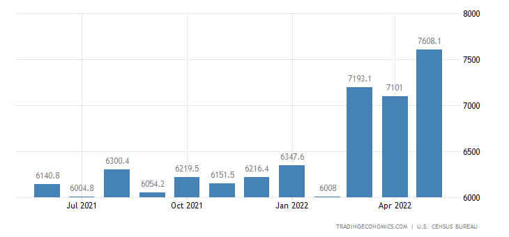 United States Imports of NAICS - Plastic and Rubber Products