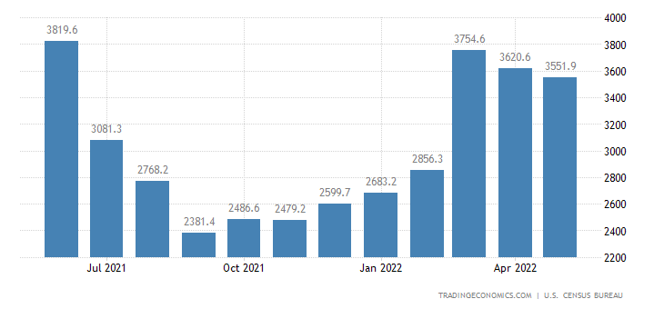 United States Imports of NAICS - Wood Products