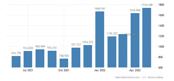 United States Imports of Natural Gas