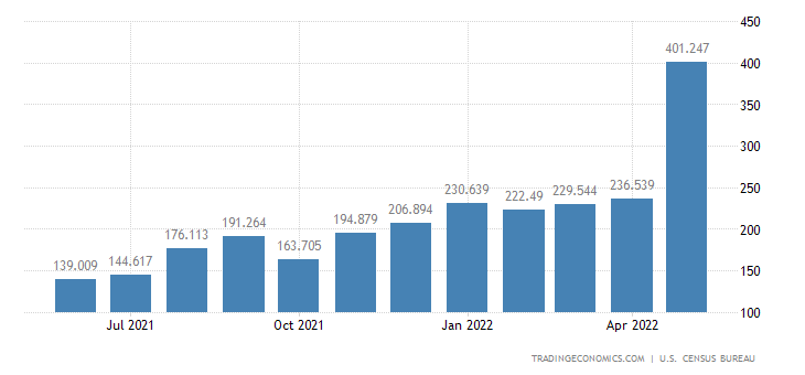 United States Imports of Nickel