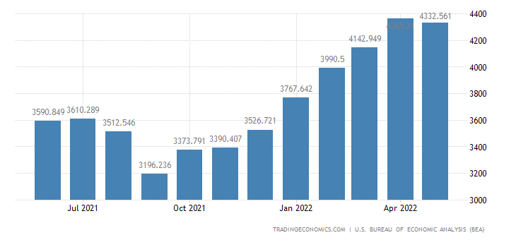 United States Imports of Non Agricultural Products