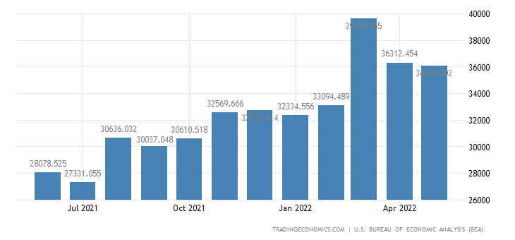 United States Imports of Nondurables, Manufactured