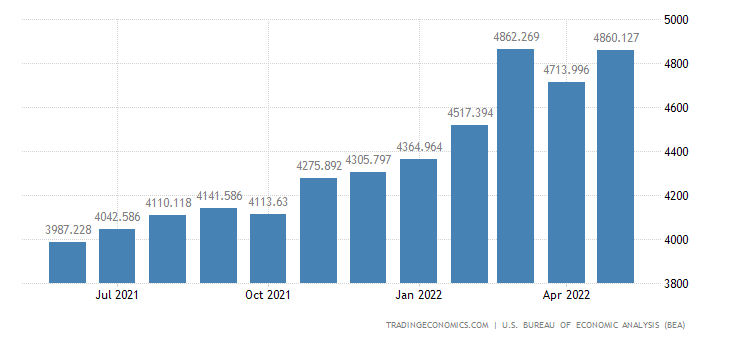 United States Imports of Nonmetals Associated With Durable